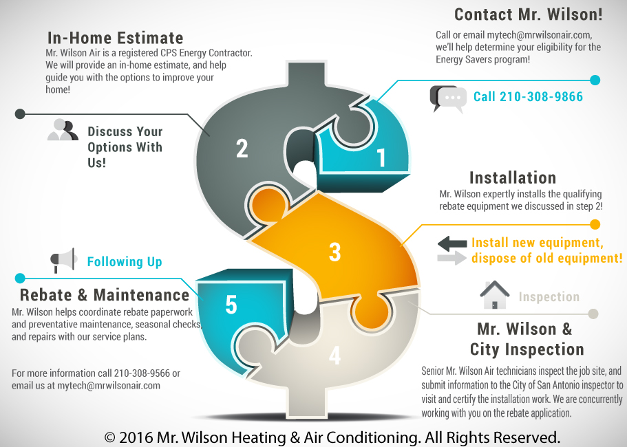 CPS-Energy-Rebate-Mr-Wilson-Heating-&-Air-Conditioning-Infographic